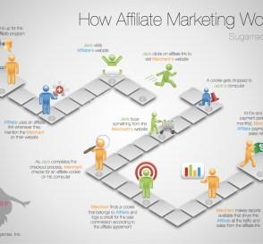 Affiliate Marketing Ideas 5