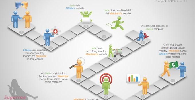 Affiliate Marketing Ideas 1