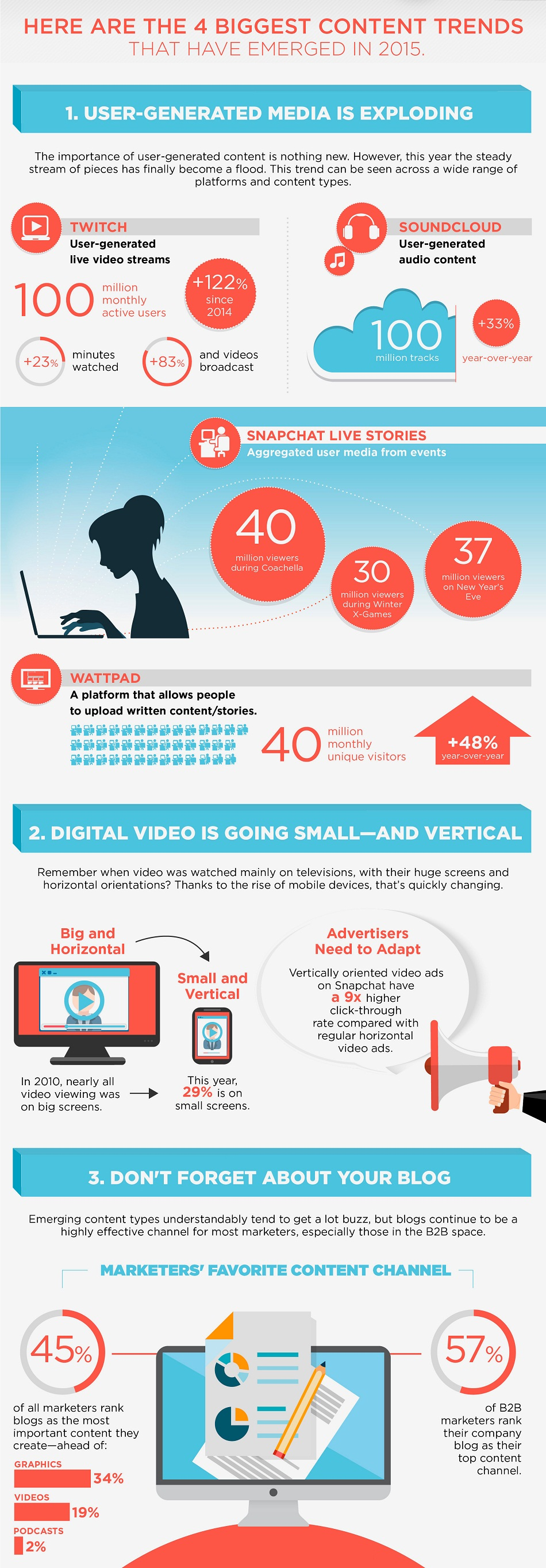the state of the internet 2015 content trends infographic