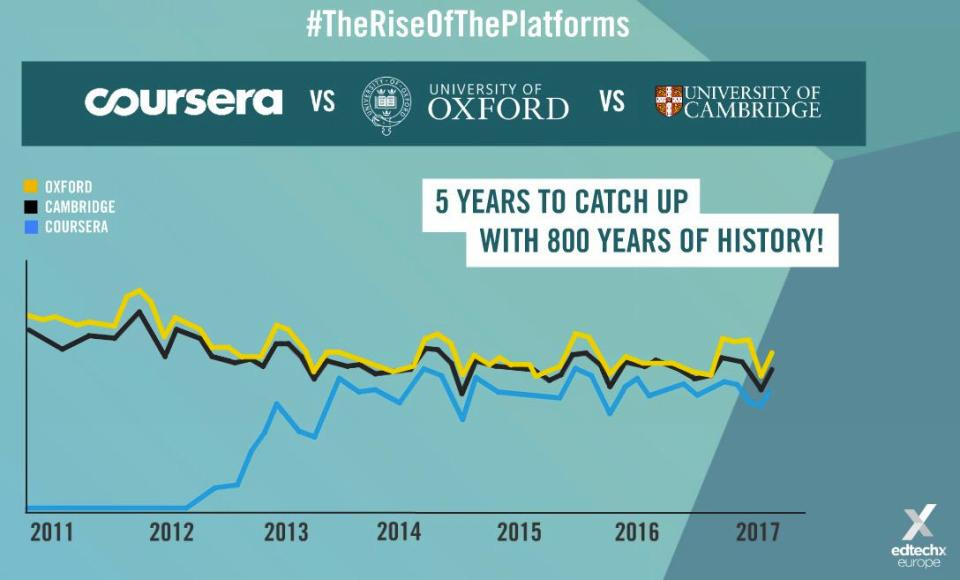 Coursera vs Oxford Cambridge