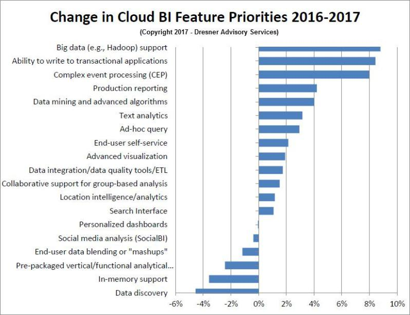 Change in Cloud BI Priorities 2016 2017