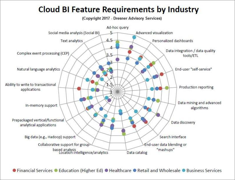 Cloud BI Feature Requirements by Industry