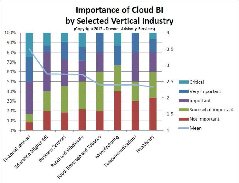 Cloud BI Interest By Industry