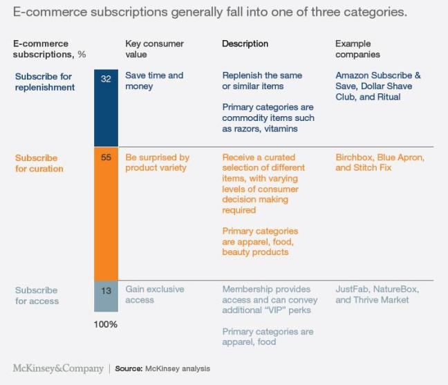 Ecommerce subscription categories - Replenishment, curation, and access