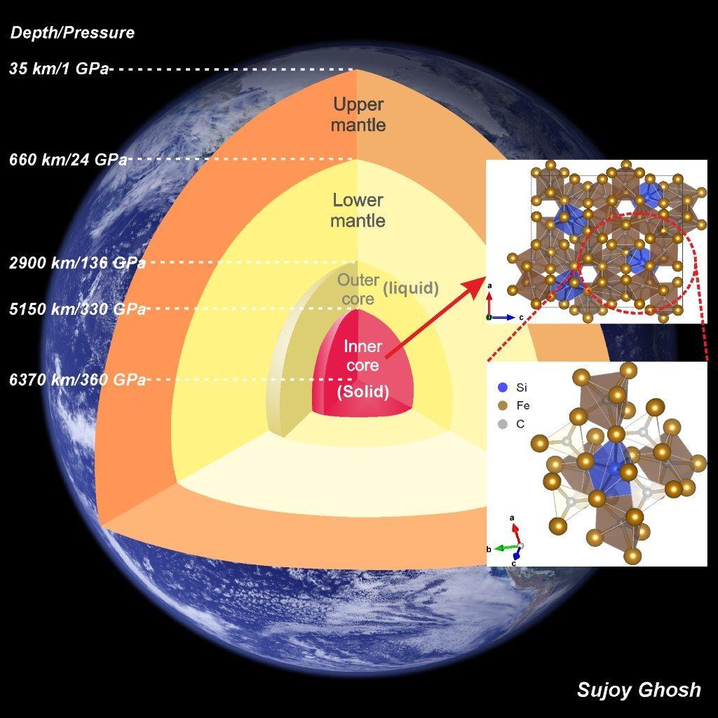 Researchers Investigate The Lighter Side Of Earth S Inner