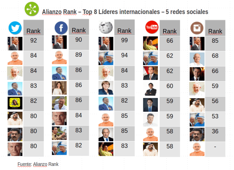 Ranking lideres redes