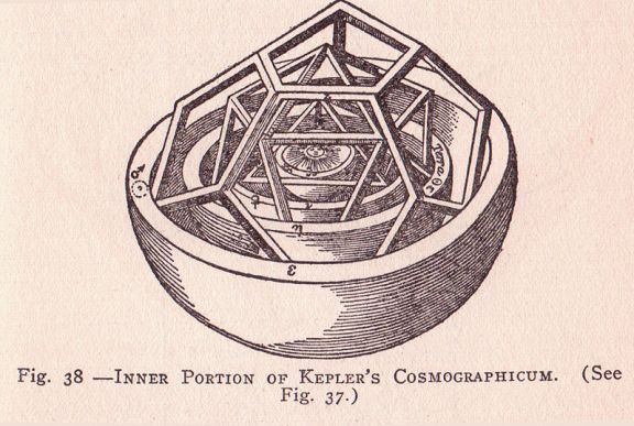 "An illustration from Kepler's Mysterium Cosmographicum. This image from From the book, ""The Science-History of the Universe"" by Francis Rolt-Wheeler is in the public domain in the United States because it was published before January 1, 1923."