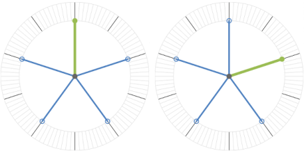 Chris Lusto's illustration of how a wheel that is spinning can appear still if it's movement is captured at a rate that coincides with it's turning through an angle of rotational symmetry.