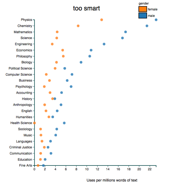 "It looks like physics, chemistry, and math professors are most likely to be ""too smart""...whatever that means."
