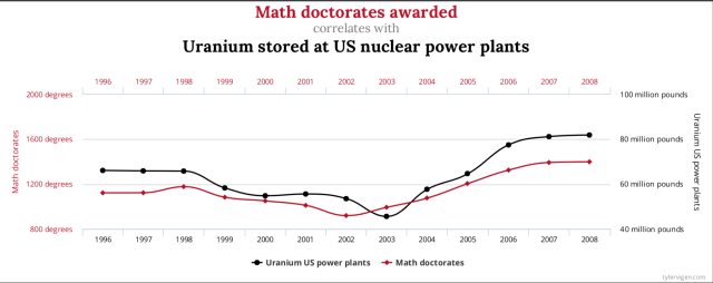 Chart that illustrates how math doctorates awarded correlates with Uranium stored at US nuclear power plants over time.