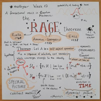 Image describes the statement of the Rage Theorem.