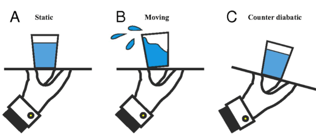 Sequence of three pictures showing counterdiabatic driving by a waiter carrying a glass of water. First picture: glass upright. Second picture: glass tilted backward, water spilling out. Third picture: glass tilted forward, water staying inside the glass in equilibrium.