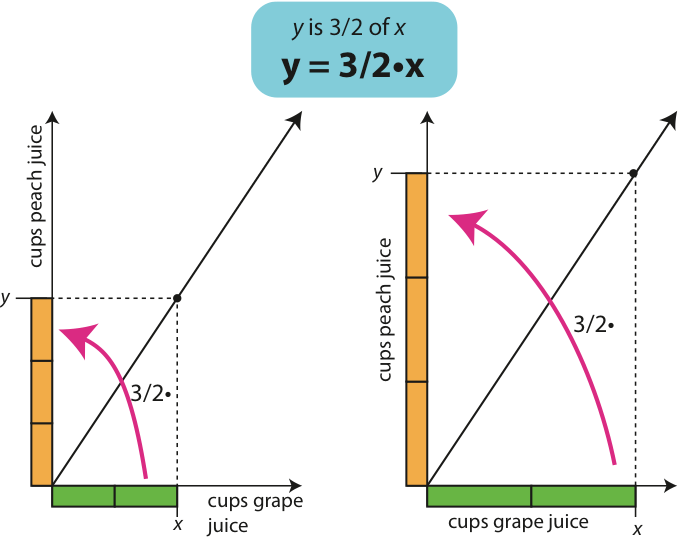 Why is Slope Hard to Teach? | On Teaching and Learning