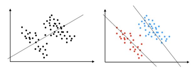Two graphs with the same data. On the left, the entire data set shows a positive trend. On the right, the data is divided into two sets, each of which shows a negative trend.