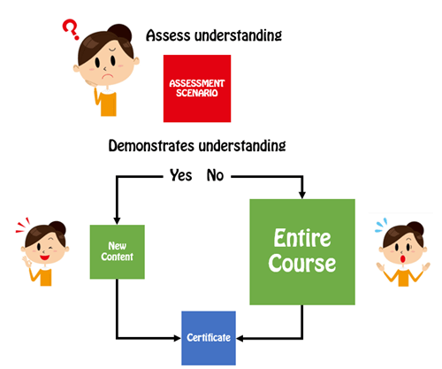 Articulate Rapid E-Learning Blog - pre-assessment scenario flow