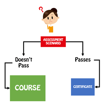 Articulate Rapid E-learning Blog - pre-assessment scenario