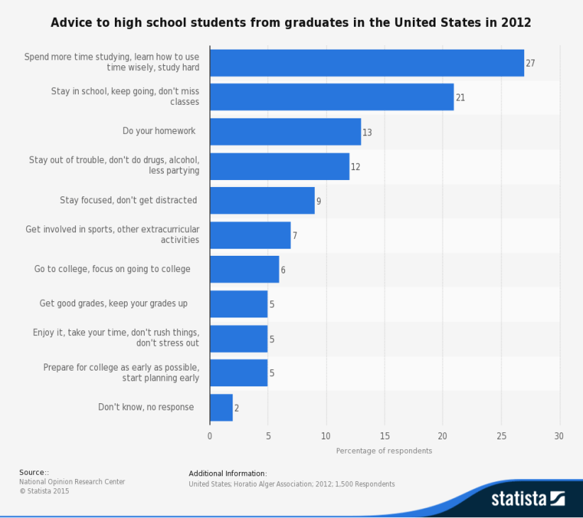 statistic_id243911_advice-to-us-high-school-students-from-us-graduates-2012