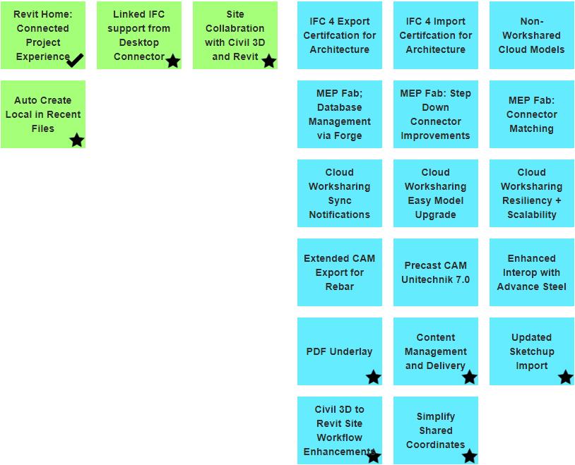 Revit Roadmap connect
