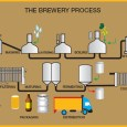 "Brewing is an inherently inefficient process. But it can be made better. A few weeks back, at a B Corporation informational meeting, I asked the speaker, ""Why aren't more breweries […]"