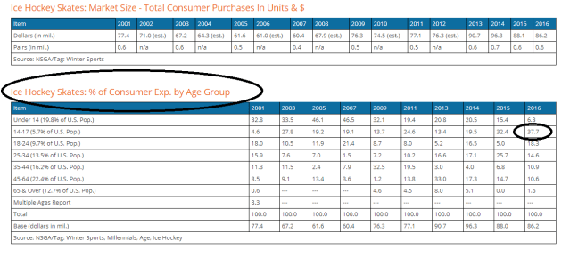 Table 1. The largest age group for hockey skate market is 14-17 years old