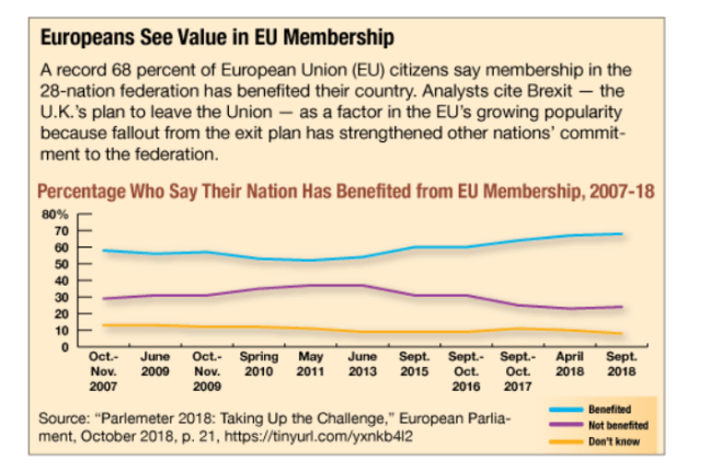 EU Membership chart