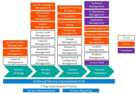 Analysis Of Service Structure In ITIL