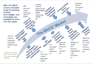 The BACS Market