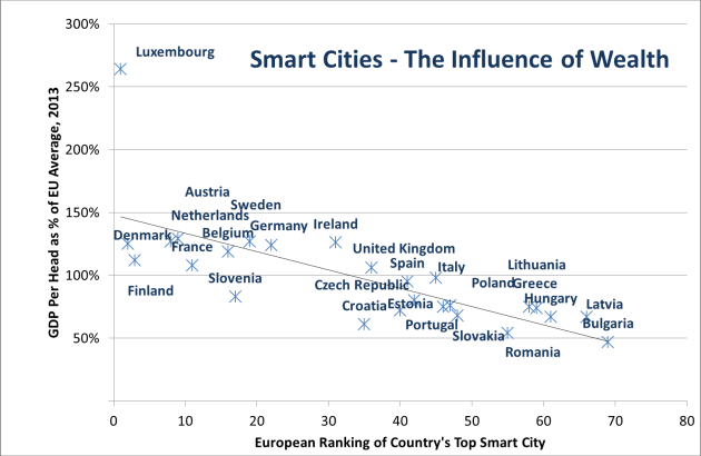 Smartening up the city