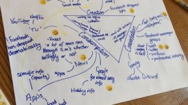 Triangle mapping creation, consumption and conversation