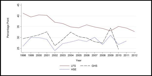 Disability employment gaps in harmonised samples across surveys (1998-2012)