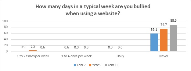 How many days in a typical week are you bullied when using a website?