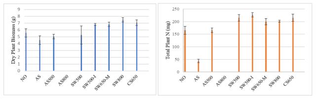 Two bar charts.