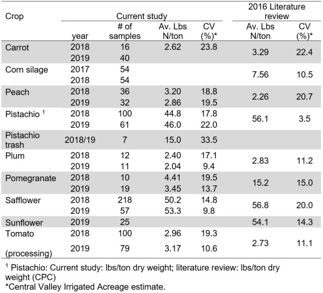 Table showing the sampling results across two years for carrot, corn silage, peach, pistachio, pistachio trash, plum, pomegranate, safflower, sunflower, and processing tomato.