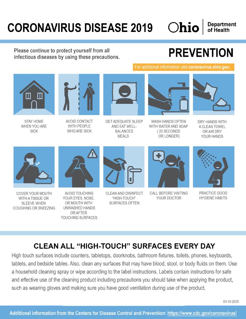 Coronavirus Disease 2019 Prevention