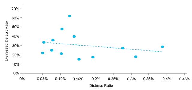 Distressed Default Rate Declines as Distress Ratio Rises (1999–2014)