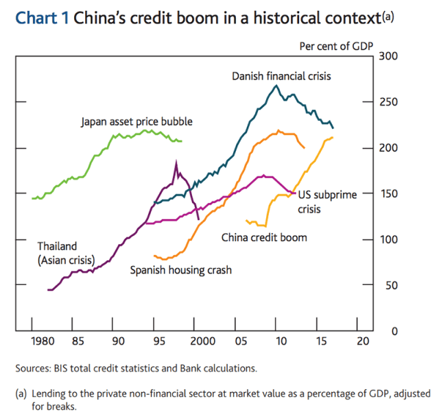China's Credit Boom In a Historical Context