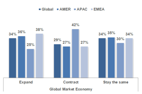 Global Market Outlook for 2012 by Region