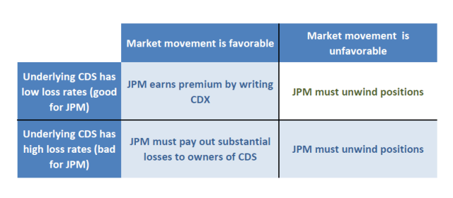 JPMorgan Chase and the London Whale: Understanding the Hedge