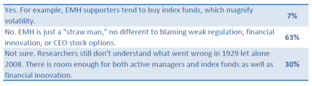 CFA Institute Member Poll: Can we blame investment theories, such as the efficient market hypothesis (EMH), for the continuing financial crisis?