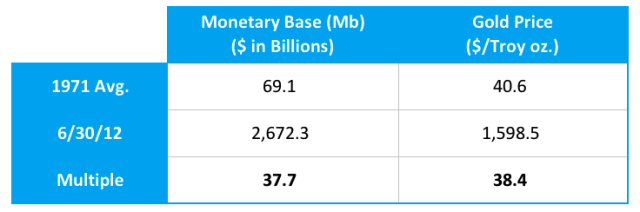 Monetary Base versus Gold Prices