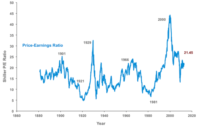Shiller P/E Ration for the S&P 500