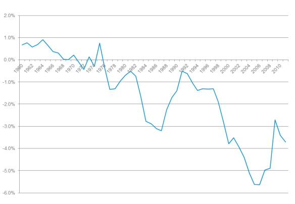 United States: Current Account Balance % GDP (1960–2011)