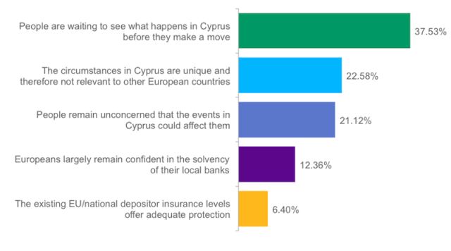 "Poll: Why Didn't the Cyprus ""Bail-In"" Cause a Bank Run?"