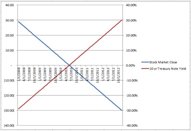 R-Squared = 100.00%, Scissors Movement (i.e., Negative Correlation)