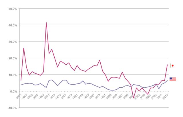 United States vs. Japan (δM2 % GDP)