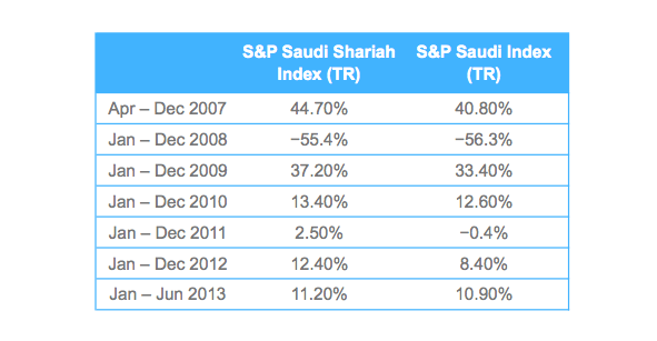 Shariah Compliant Public Equities Compared to the Broader Market