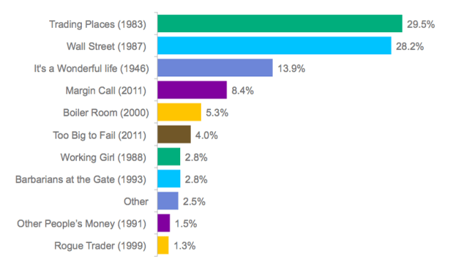 Poll: Which one of the following is your favorite finance-themed movie?