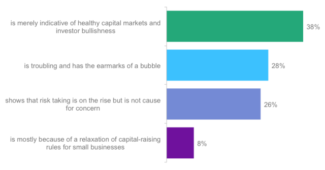 Poll: What's Behind the IPO Surge?