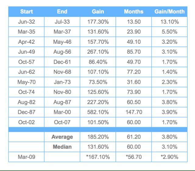 US Bull Markets (1932–Present)