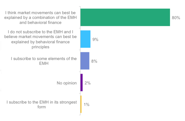 Poll: Which of the following statements reflects your opinion as to what best explains market movements?